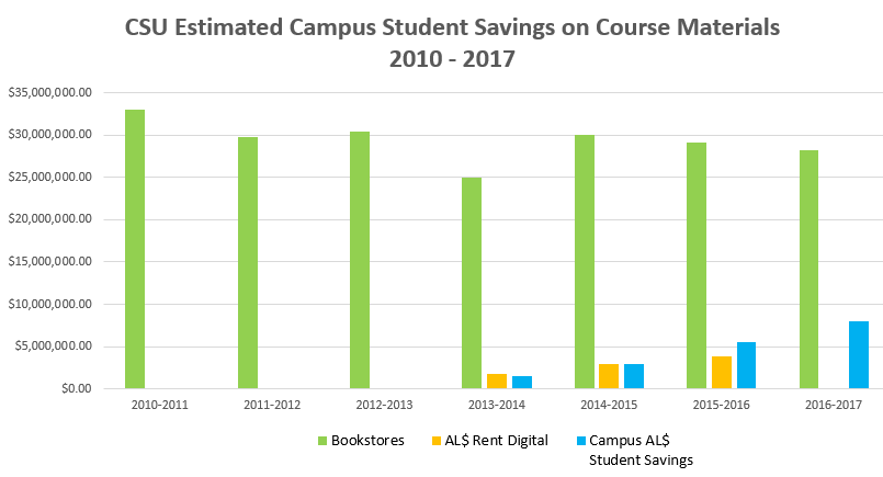 CSU AL$ Estimated Savings from 2010-2017 over $232M