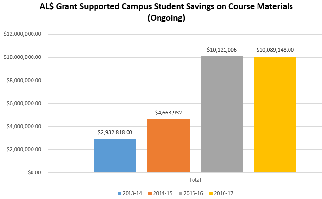AL$ Campus Student Savings 2013-2017 over $10M