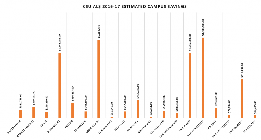 CSU AL$ Individual Campus Savings' Reports 2016-2017