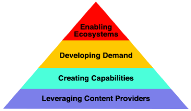 Image illustrating parts of the AL$ strategy: Leveraging Content Providers, Creating Capabilities, Developing Demand, Enabling Ecosystems.