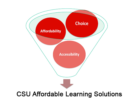 Image showing Affordability, Choice, and Accessibility (the Affordable Learning Solutions principles.