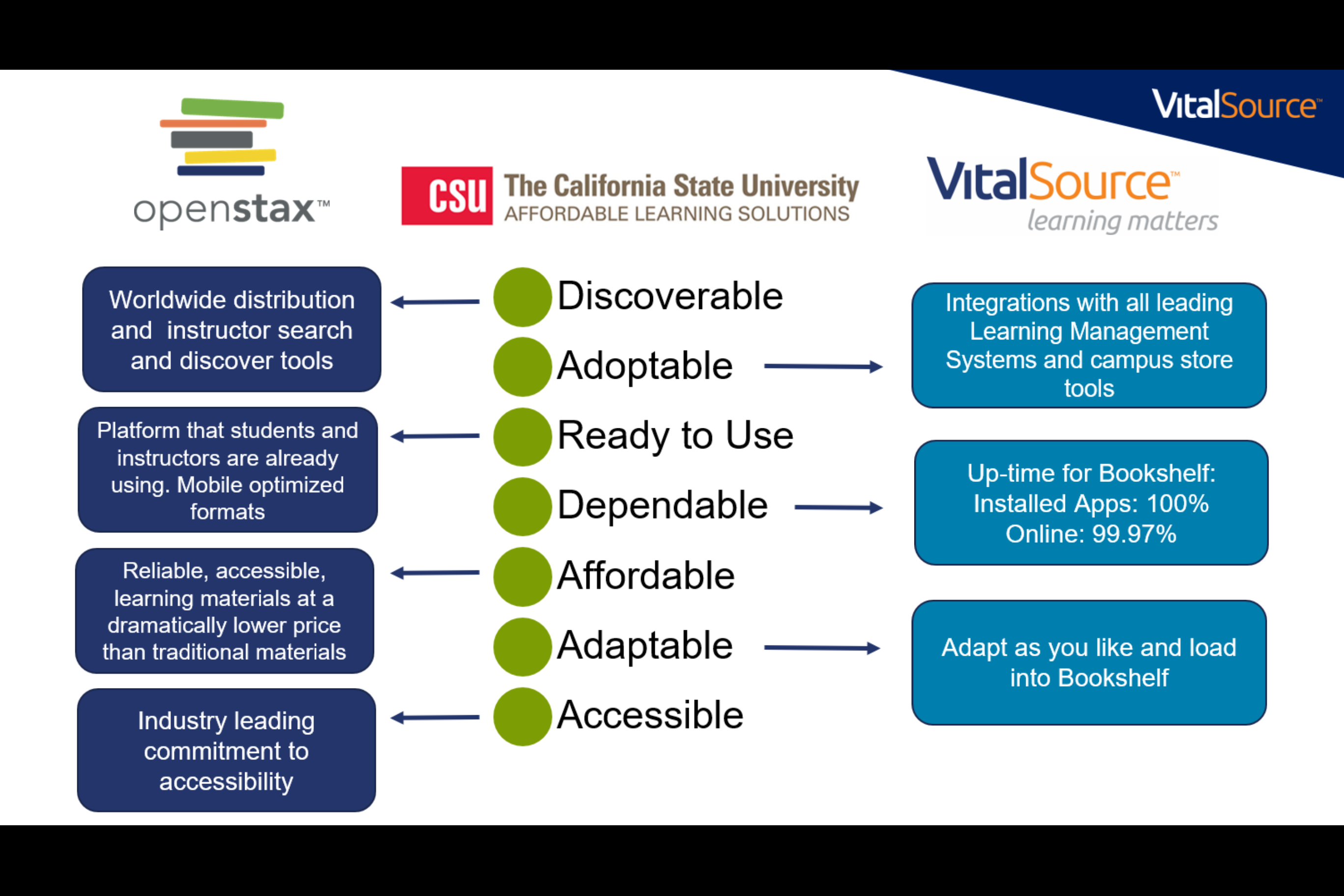 CSU Interactive Textbook Key Features