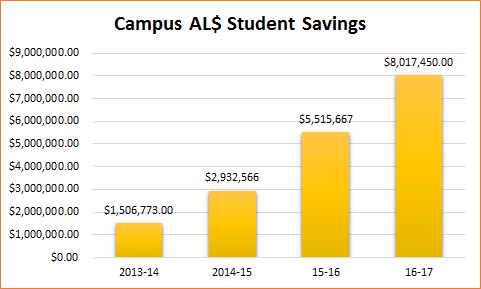 These figures reflect the AL$ campus activities indicating their successful participation in reducing their students' course materials costs.